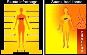 principe-sauna-infrarouge